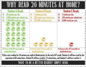 Reading 20 MInutes a Day Infographic