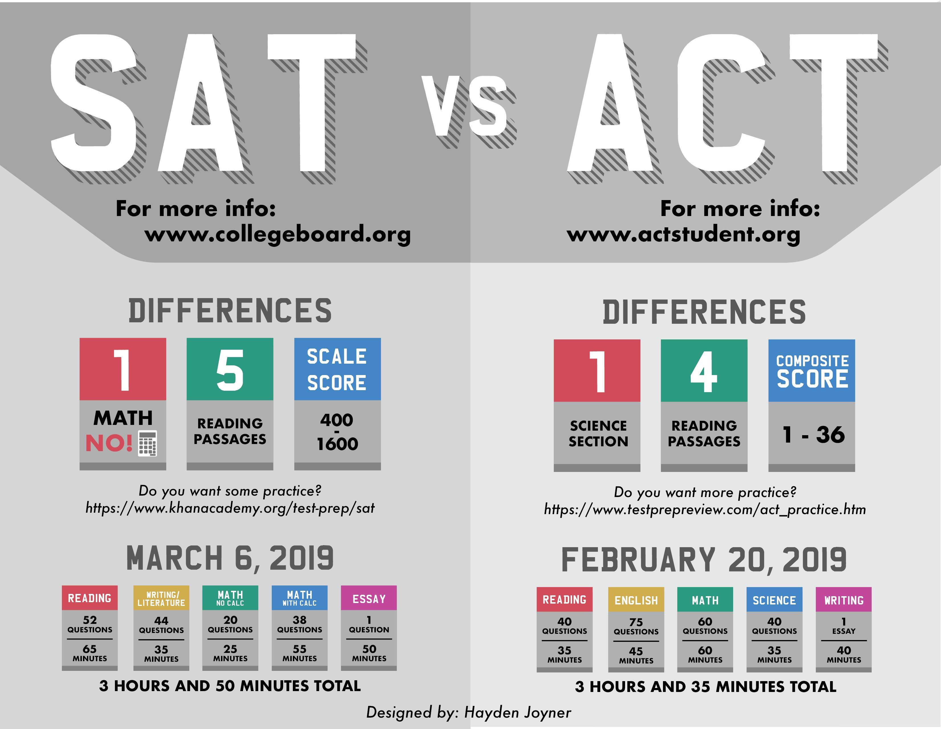 SAT vs. ACT / SAT vs. ACT