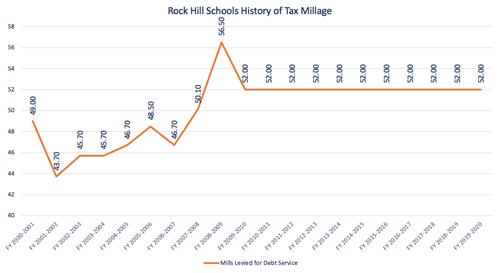 History of tax millage