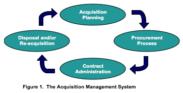 Acquisition Management System