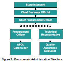 Procurement Administration Structure